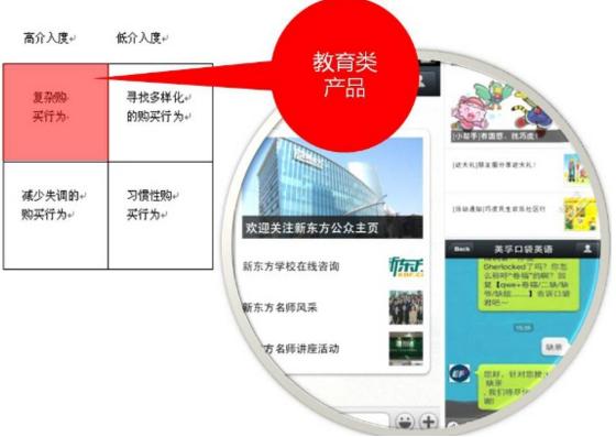 微信网站制作之哪类产品适合在微信上做营销