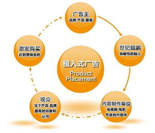 企业微信<a href='http://www.jnwzgs.cn/' target='_blank'><u>网站制作</u></a>软文如何植入广告